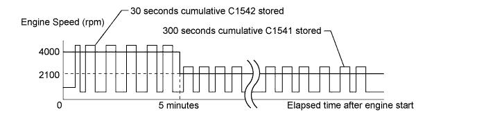 C225498E05